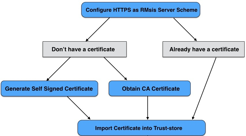 Running RMsis on SSL or HTTPS - RMsis Latest Release